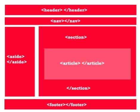 estructura-html5